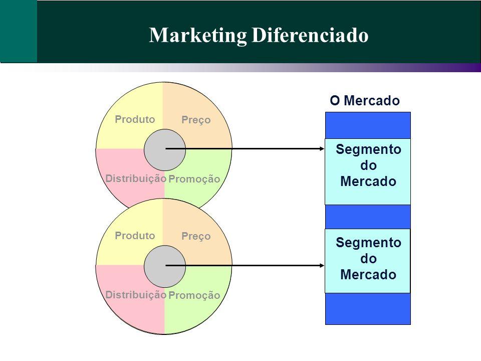 Marketing Diferenciado Preço Promoção Distribuição Produto O Mercado Segmento do Mercado Preço Promoção Distribuição Produto