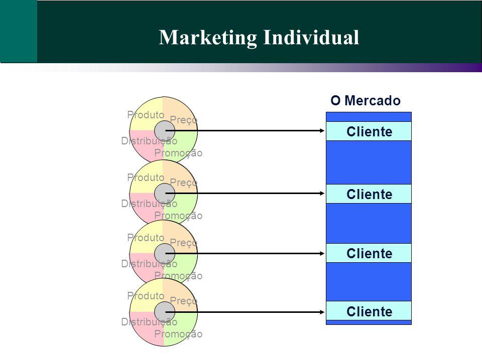 Marketing Individual Preço Promoção Distribuição Produto O Mercado Cliente Preço Promoção Distribuição Produto Preço Promoção Distribuição Produto Preço Promoção Distribuição Produto Cliente