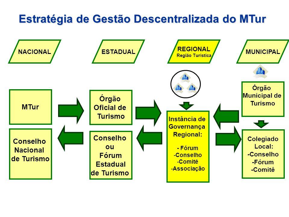 Estratégia de Gestão Descentralizada do MTur Estratégia de Gestão Descentralizada do MTur Órgão Oficial de Turismo ESTADUAL Conselho ou Fórum Estadual