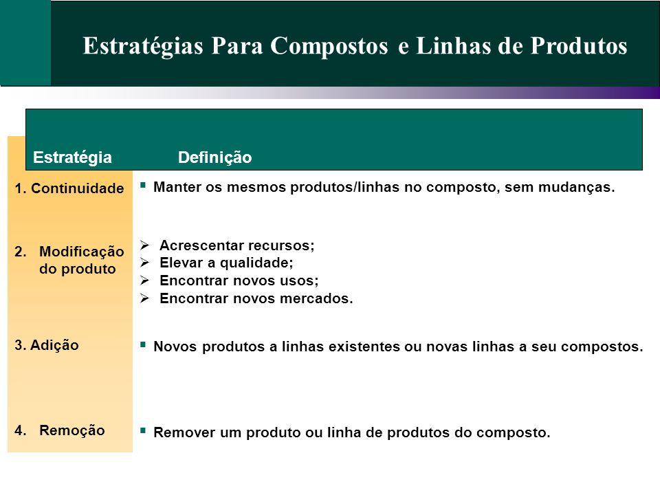 Estratégias Para Compostos e Linhas de Produtos Estratégia 1. Continuidade Definição 2.Modificação do produto 3. Adição 4.Remoção Manter os mesmos pro