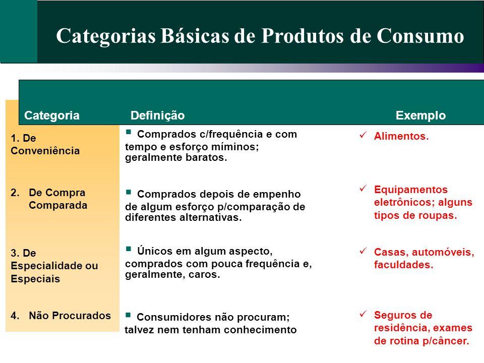 Categorias Básicas de Produtos de Consumo Categoria 1. De Conveniência Definição Exemplo 2.De Compra Comparada 3. De Especialidade ou Especiais 4.Não