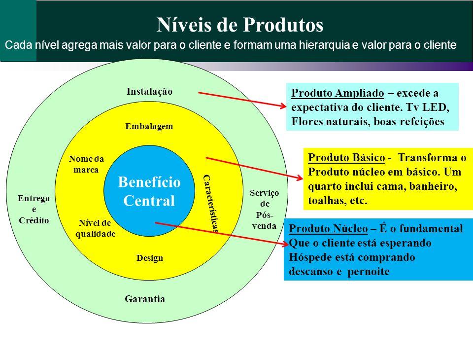 Benefício Central Níveis de Produtos Produto Básico - Transforma o Produto núcleo em básico. Um quarto inclui cama, banheiro, toalhas, etc. Produto Am