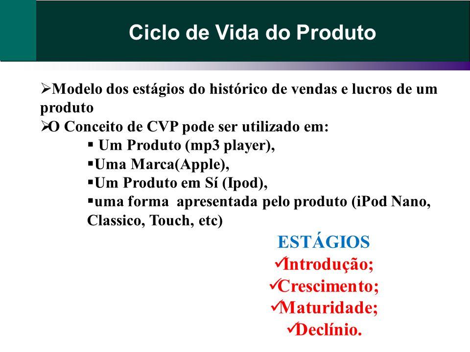 Ciclo de Vida do Produto Modelo dos estágios do histórico de vendas e lucros de um produto O Conceito de CVP pode ser utilizado em: Um Produto (mp3 pl