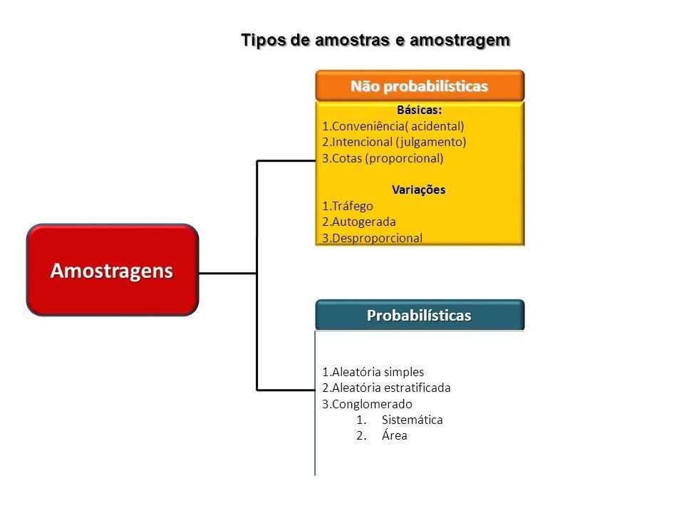 Tipos de amostras e amostragem Amostragens Não probabilísticas Básicas: 1.Conveniência( acidental) 2.Intencional (julgamento) 3.Cotas (proporcional)Va