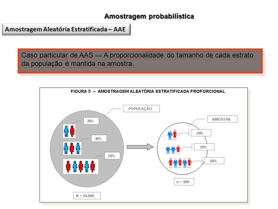 Amostragem probabilística Amostragem Aleatória Estratificada – AAE Caso particular de AAS A proporcionalidade do tamanho de cada estrato da população