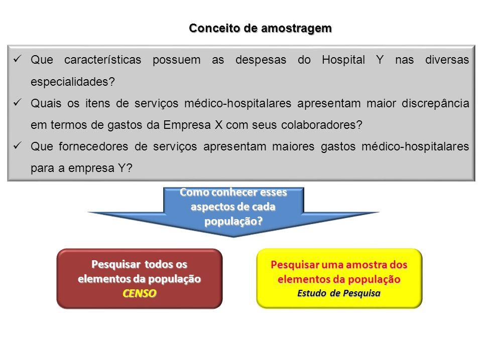Conceito de amostragem Que características possuem as despesas do Hospital Y nas diversas especialidades? Quais os itens de serviços médico-hospitalar
