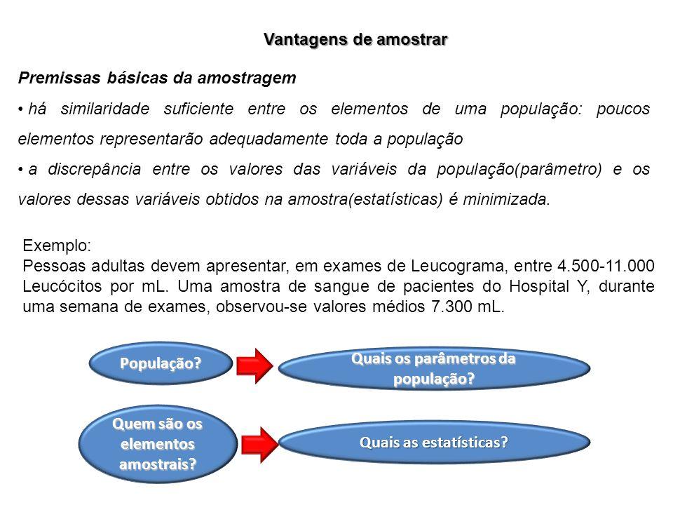 Vantagens de amostrar Premissas básicas da amostragem há similaridade suficiente entre os elementos de uma população: poucos elementos representarão a