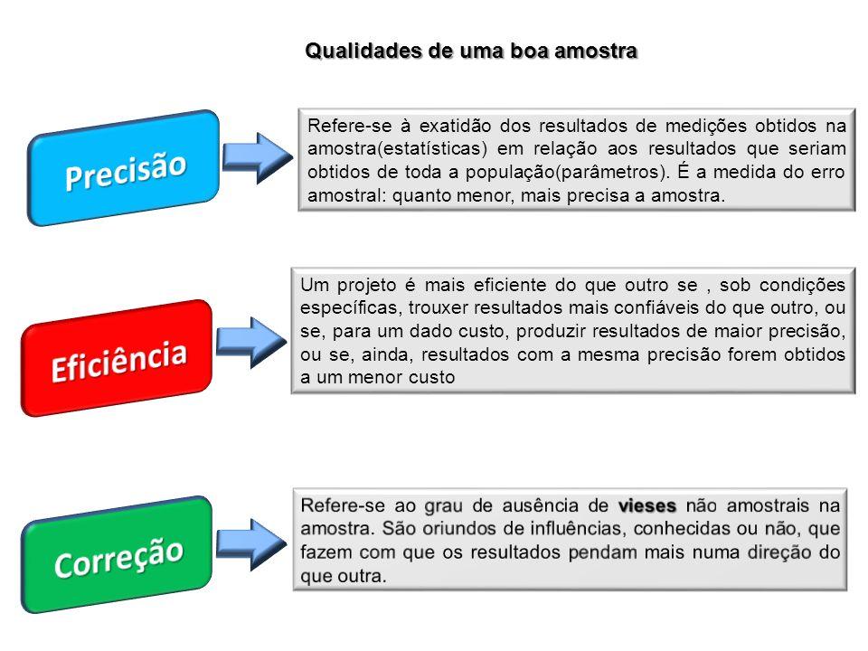 Qualidades de uma boa amostra Refere-se à exatidão dos resultados de medições obtidos na amostra(estatísticas) em relação aos resultados que seriam ob