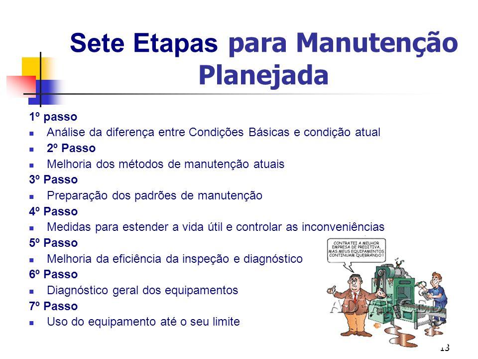 13 Sete Etapas para Manutenção Planejada 1º passo Análise da diferença entre Condições Básicas e condição atual 2º Passo Melhoria dos métodos de manut