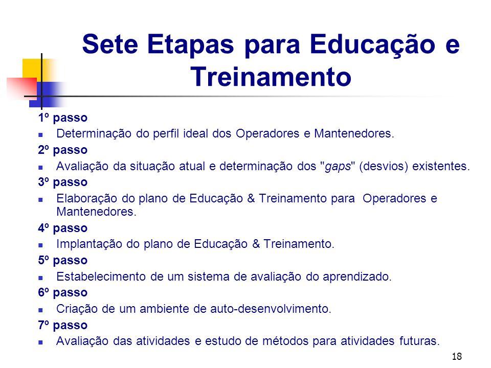 18 Sete Etapas para Educação e Treinamento 1º passo Determinação do perfil ideal dos Operadores e Mantenedores. 2º passo Avaliação da situação atual e