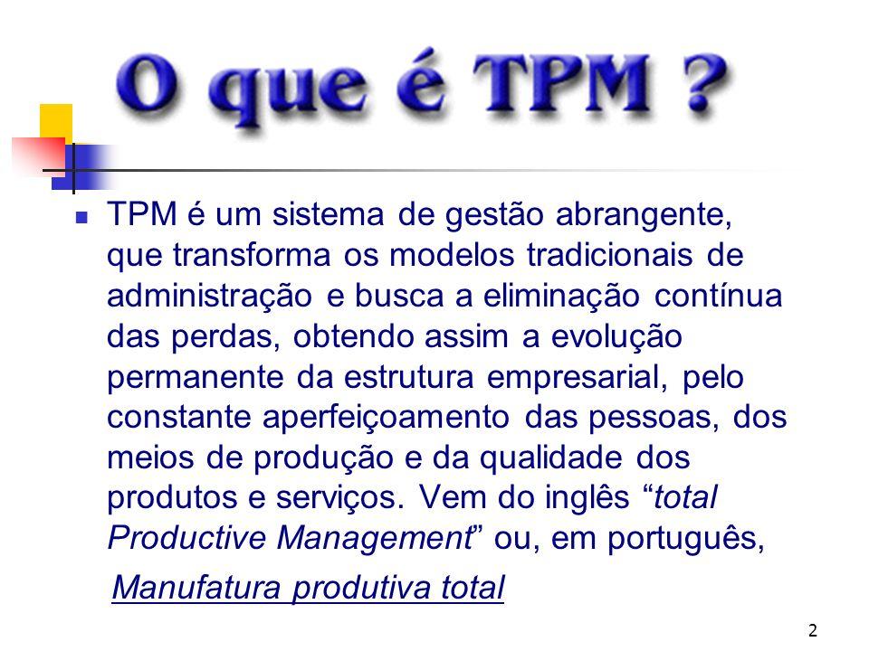 3 A TPM é um modelo de gestão que busca a Eficiência máxima do sistema produtivo através da eliminação de perdas e do desenvolvimento do homem e sua relação com o equipamento.