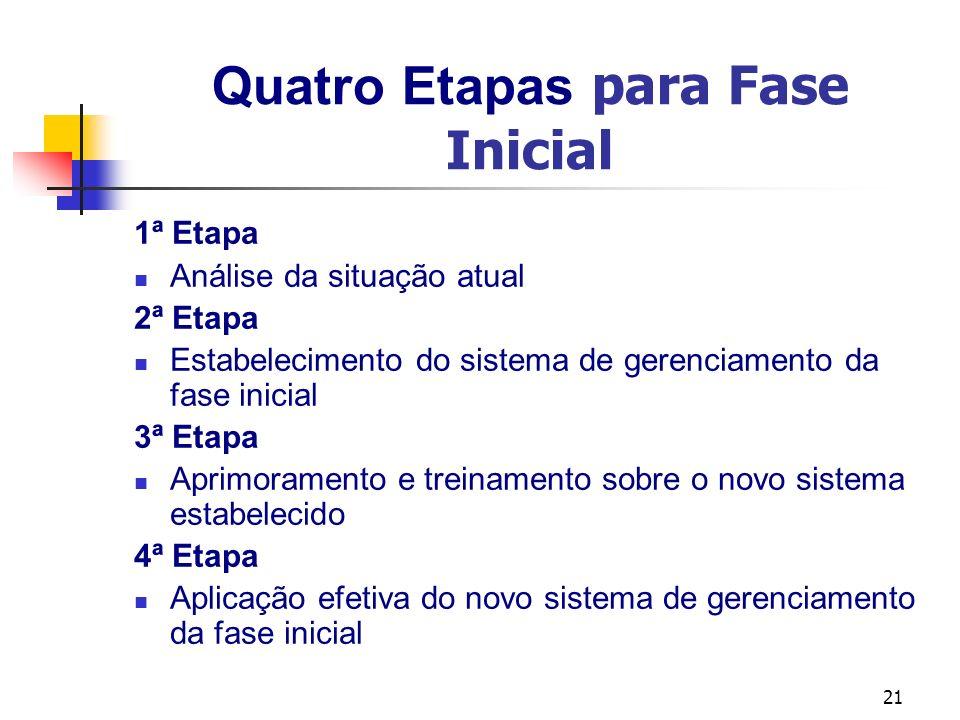 21 Quatro Etapas para Fase Inicial 1ª Etapa Análise da situação atual 2ª Etapa Estabelecimento do sistema de gerenciamento da fase inicial 3ª Etapa Ap