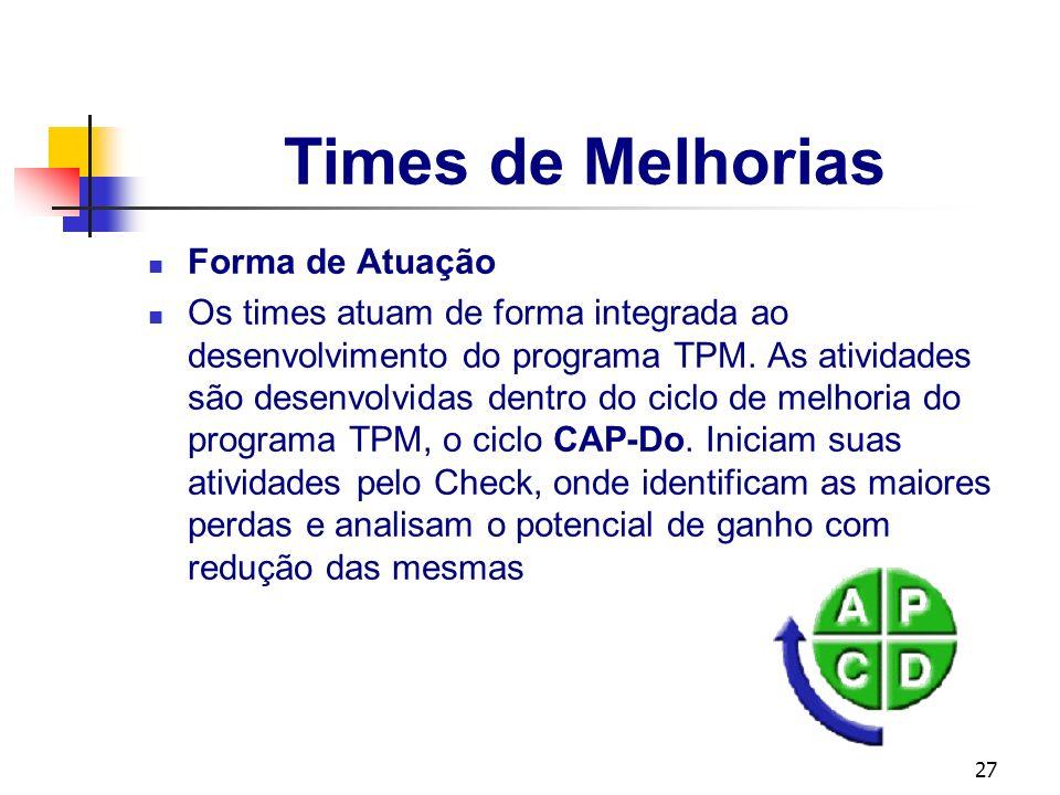 27 Times de Melhorias Forma de Atuação Os times atuam de forma integrada ao desenvolvimento do programa TPM. As atividades são desenvolvidas dentro do