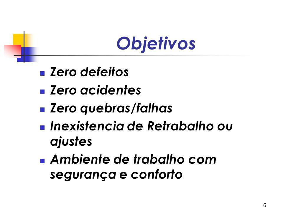 6 Objetivos Zero defeitos Zero acidentes Zero quebras/falhas Inexistencia de Retrabalho ou ajustes Ambiente de trabalho com segurança e conforto
