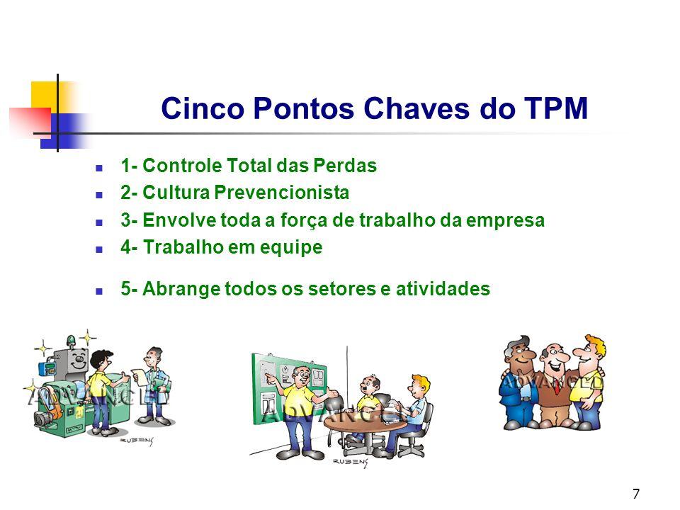 7 Cinco Pontos Chaves do TPM 1- Controle Total das Perdas 2- Cultura Prevencionista 3- Envolve toda a força de trabalho da empresa 4- Trabalho em equi