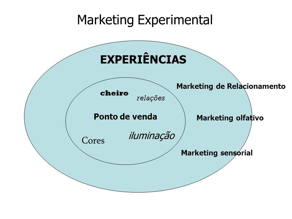 Ponto de venda Cores iluminação cheiro relações Marketing de Relacionamento Marketing olfativo Marketing sensorial EXPERIÊNCIAS Marketing Experimental