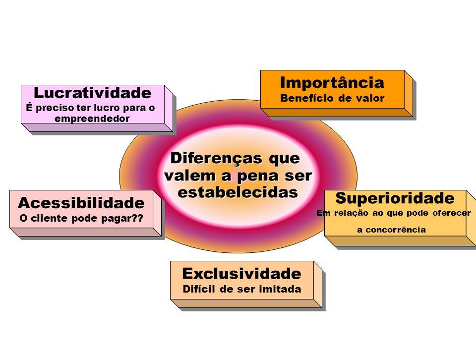 Diferenciação de Produto Forma Caracte- rísticas Desem- penho Confor- midade Durabi- lidade Confia- bilidade Facilidade de reparo EstiloDesign