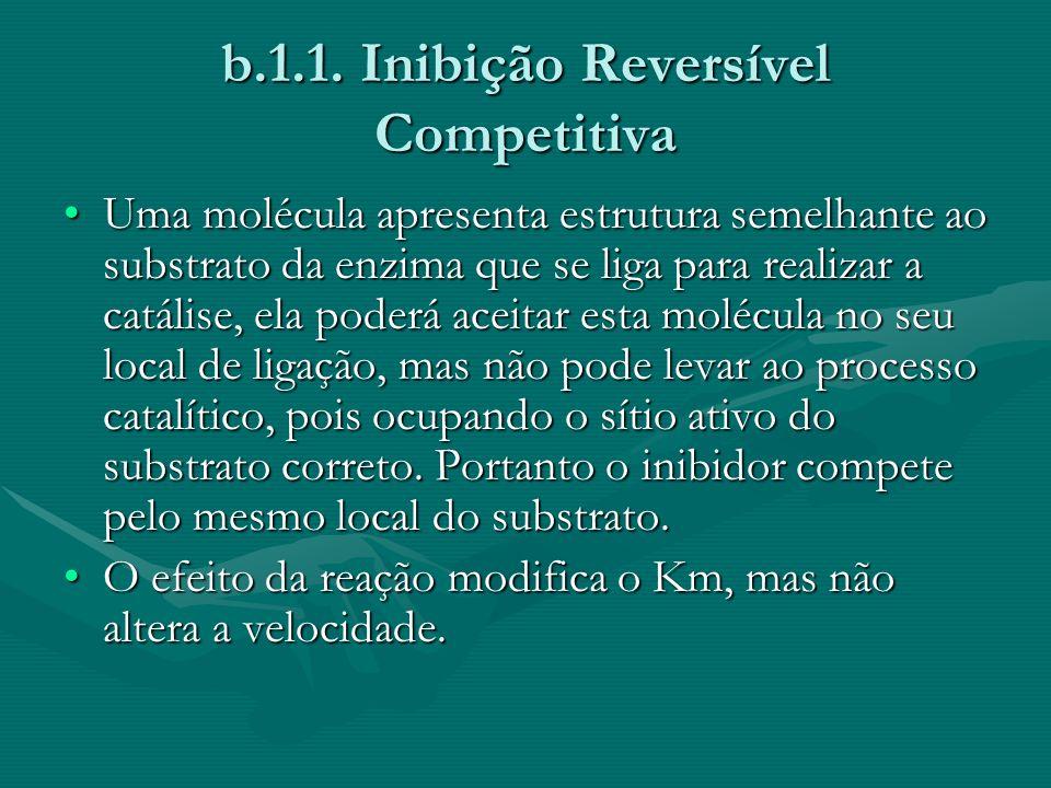 b.1.1. Inibição Reversível Competitiva Uma molécula apresenta estrutura semelhante ao substrato da enzima que se liga para realizar a catálise, ela po
