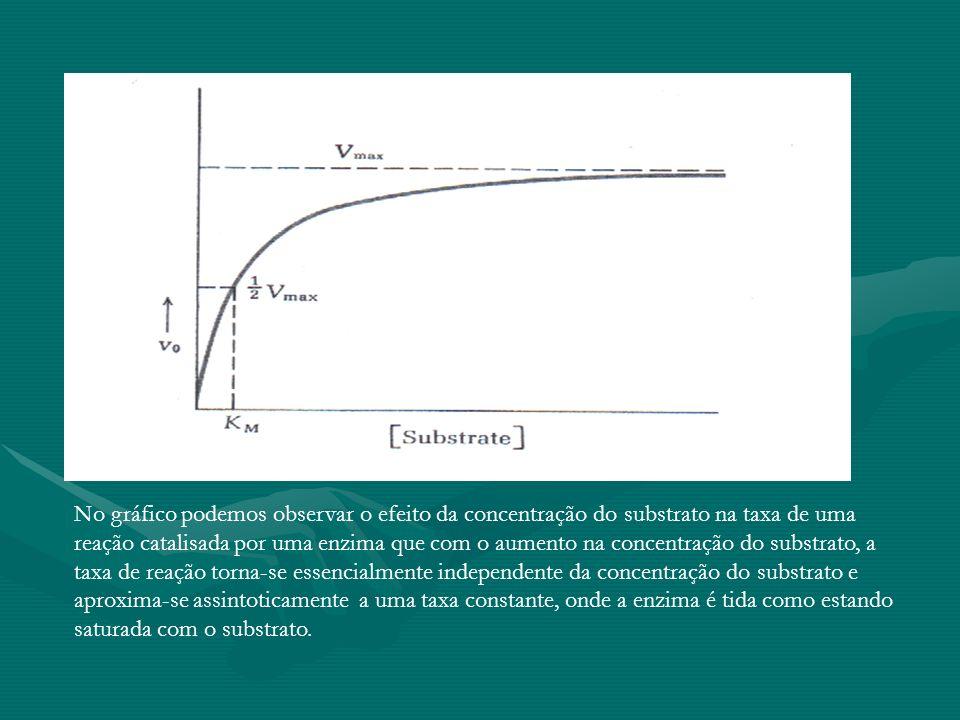 No gráfico podemos observar o efeito da concentração do substrato na taxa de uma reação catalisada por uma enzima que com o aumento na concentração do