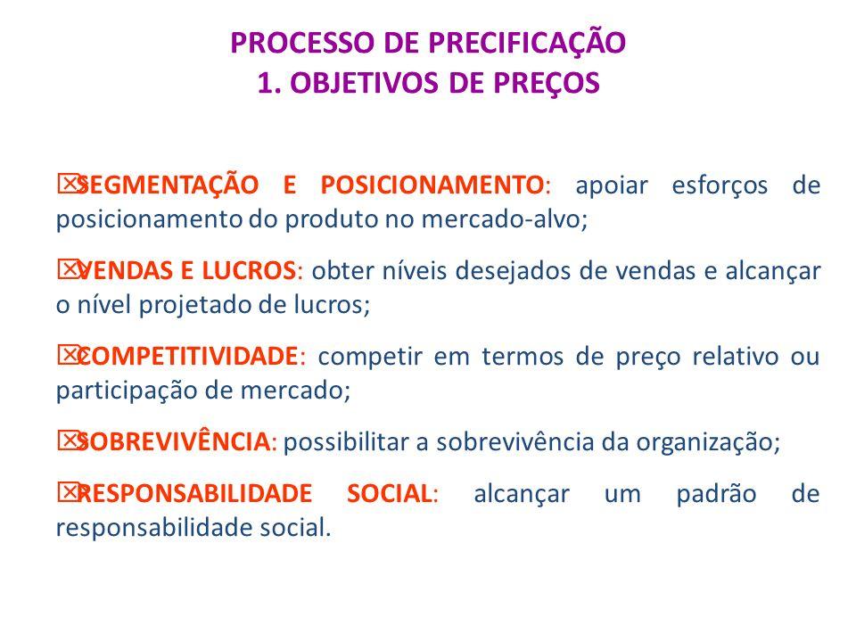 PROCESSO DE PRECIFICAÇÃO 1. OBJETIVOS DE PREÇOS SEGMENTAÇÃO E POSICIONAMENTO: apoiar esforços de posicionamento do produto no mercado-alvo; VENDAS E L