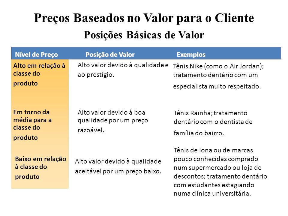 Posições Básicas de Valor Nível de Preço Alto em relação à classe do produto Posição de Valor Alto valor devido à qualidade e ao prestígio. Exemplos T