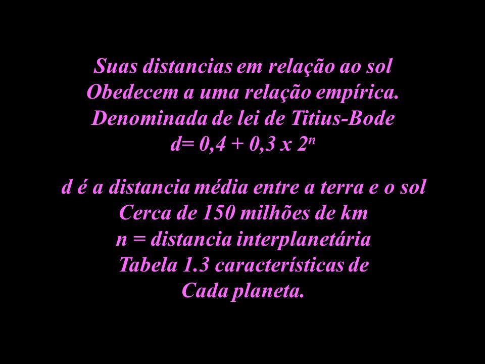 Suas distancias em relação ao sol Obedecem a uma relação empírica. Denominada de lei de Titius-Bode d= 0,4 + 0,3 x 2 n d é a distancia média entre a t