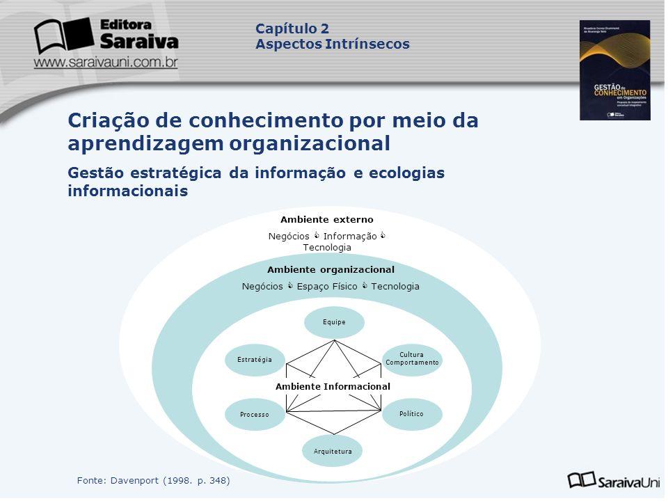 Criação de conhecimento por meio da aprendizagem organizacional Gestão estratégica da informação e ecologias informacionais Capítulo 2 Aspectos Intrín