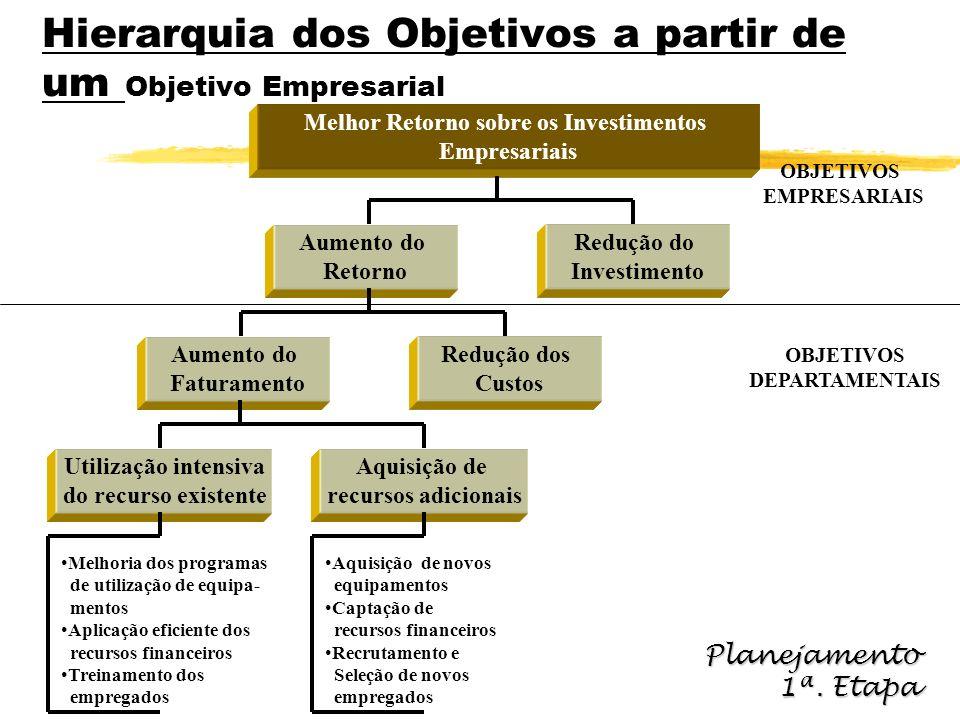 Hierarquia dos Objetivos a partir de um Objetivo Empresarial Melhor Retorno sobre os Investimentos Empresariais Aumento do Retorno OBJETIVOS EMPRESARI
