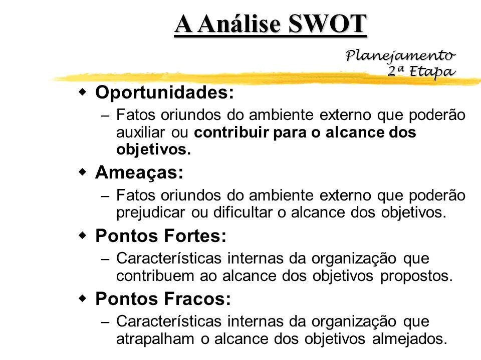A Análise SWOT Oportunidades: – Fatos oriundos do ambiente externo que poderão auxiliar ou contribuir para o alcance dos objetivos. Ameaças: – Fatos o