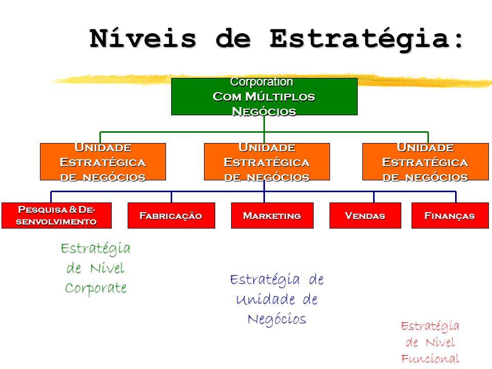 Níveis de Estratégia: Corporation Com Múltiplos Negócios UnidadeEstratégica de negócios UnidadeEstratégica UnidadeEstratégica Pesquisa & De- senvolvim