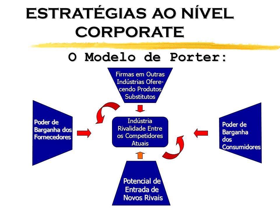 O Modelo de Porter: Firmas em Outras Indústrias Ofere- cendo Produtos Substitutos Indústria Rivalidade Entre os Competidores Atuais Poder de Barganha