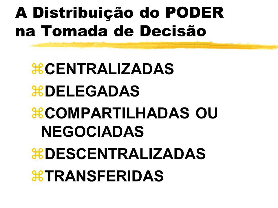 A Distribuição do PODER na Tomada de Decisão CENTRALIZADAS DELEGADAS COMPARTILHADAS OU NEGOCIADAS DESCENTRALIZADAS TRANSFERIDAS