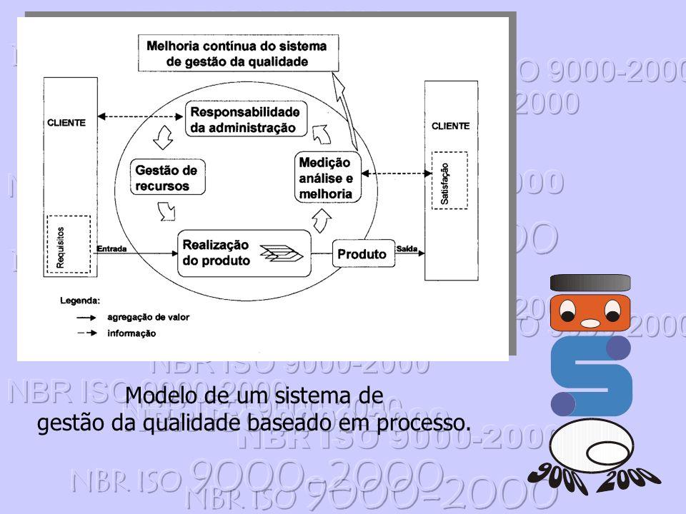 Modelo de um sistema de gestão da qualidade baseado em processo.