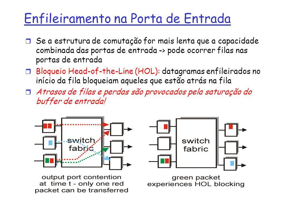 Enfileiramento na Porta de Entrada r Se a estrutura de comutação for mais lenta que a capacidade combinada das portas de entrada -> pode ocorrer filas