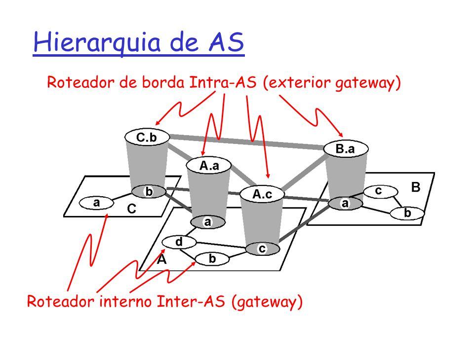 IGRP (Interior Gateway Routing Protocol) r Protocolo proprietário da CISCO; sucessor do RIP (meados dos anos 80) r Vetor distância, como RIP r Várias métricas de custo (atraso, banda, confiabilidade, carga, etc.) r Usa o TCP para trocar informações de novas rotas r Loop-free routing via Distributed Updating Algorithm (DUAL) baseado em técnicas de computação difusa
