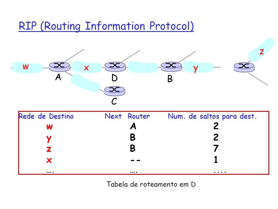 RIP: Falha de Enlaces e Recuperação Se não existe depois de 180 seg --> o vizinho e o enlace são declarados mortos m rotas através do vizinho são anuladas m novos anúncios são enviados aos vizinhos m os vizinhos por sua vez devem enviar novos anúncios (se suas tabelas de rotas foram alteradas) m a falha de um enlace se propaga rapidamente para a rede inteira m poison reverse é usado para prevenir loops, isto é, evitar que a rota para um destino passe pelo próprio roteador que está enviando a informação de distância (distância infinita = 16 hops)