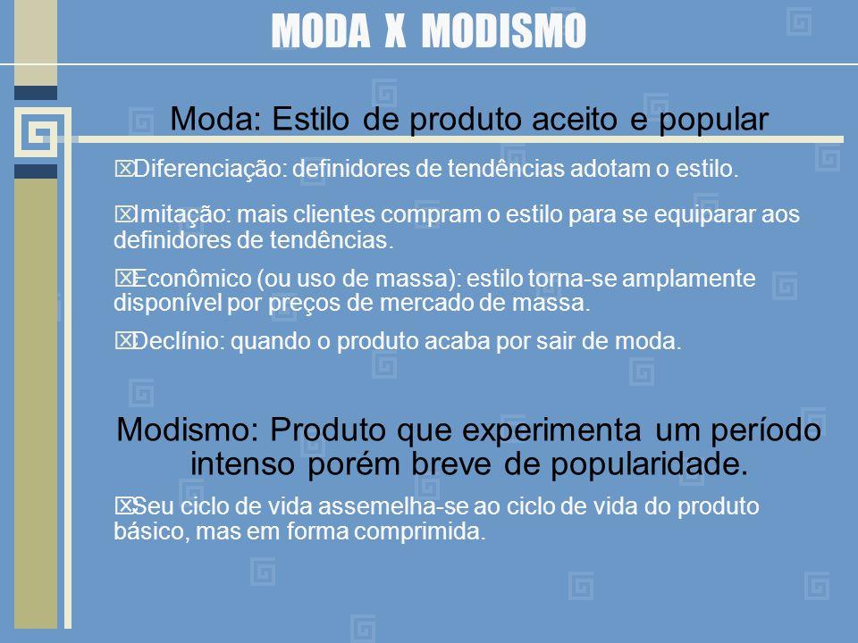 MODA X MODISMO Moda: Estilo de produto aceito e popular Diferenciação: definidores de tendências adotam o estilo.