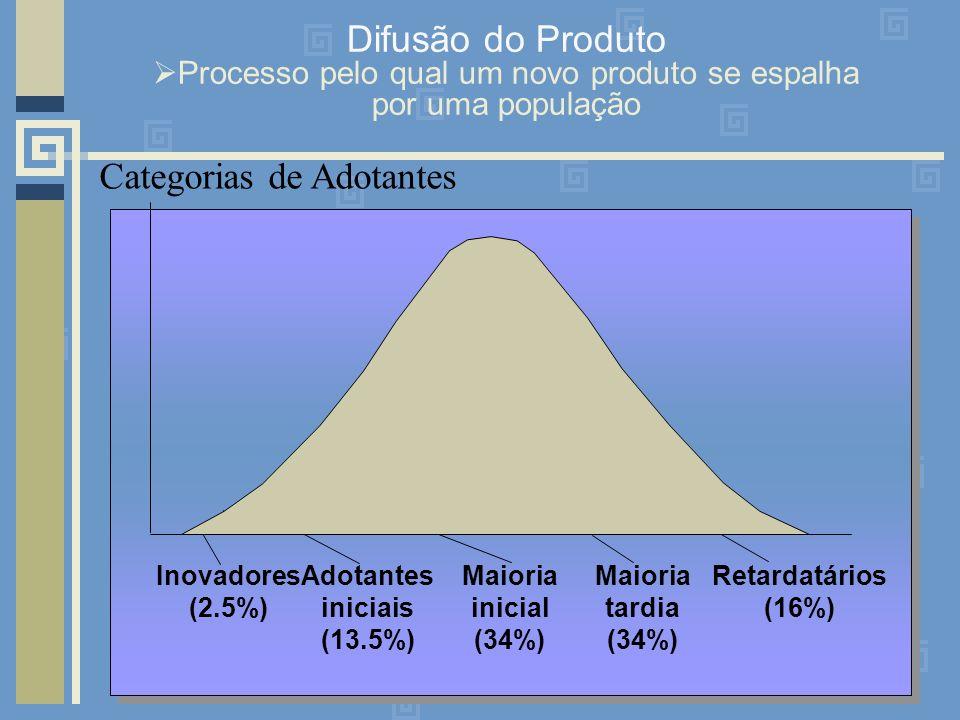 Categorias de Adotantes Inovadores (2.5%) Adotantes iniciais (13.5%) Maioria inicial (34%) Maioria tardia (34%) Retardatários (16%) Difusão do Produto Processo pelo qual um novo produto se espalha por uma população