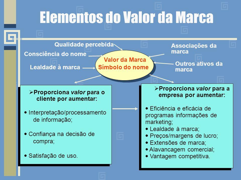 Elementos do Valor da Marca Proporciona valor para o cliente por aumentar: Interpretação/processamento de informação; Confiança na decisão de compra; Satisfação de uso.