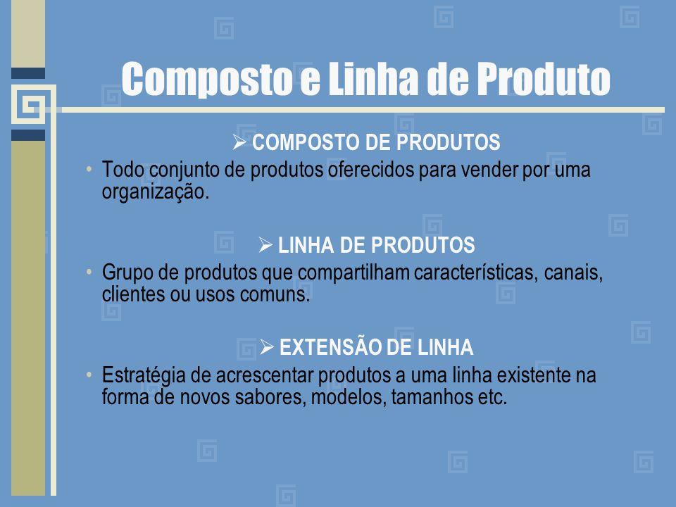 Composto e Linha de Produto COMPOSTO DE PRODUTOS Todo conjunto de produtos oferecidos para vender por uma organização.