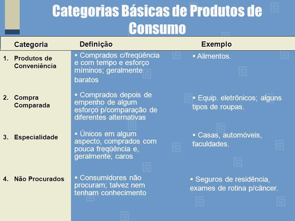 Categorias Básicas de Produtos de Consumo Categoria 1.Produtos de Conveniência Comprados c/freqüência e com tempo e esforço míminos; geralmente baratos 2.Compra Comparada DefiniçãoExemplo 4.Não Procurados Alimentos.