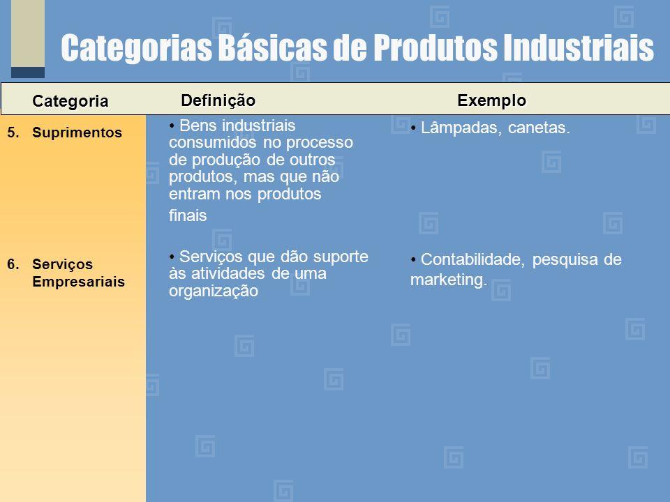Categorias Básicas de Produtos Industriais Categoria 5.Suprimentos Bens industriais consumidos no processo de produção de outros produtos, mas que não entram nos produtos finais 6.Serviços Empresariais DefiniçãoExemplo Lâmpadas, canetas.
