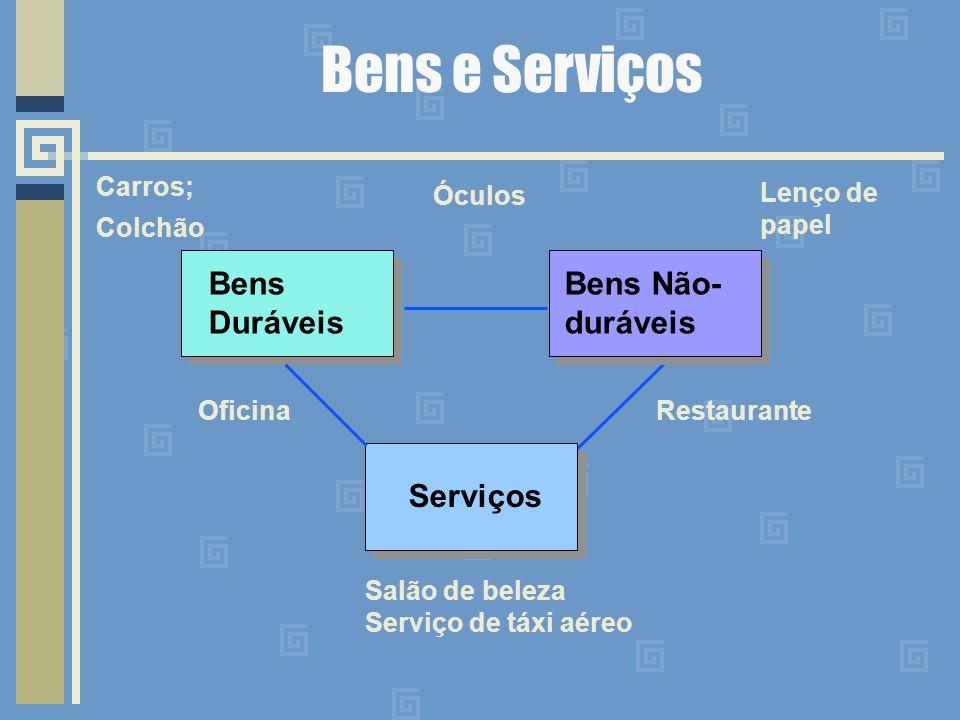 Bens e Serviços Bens Duráveis Bens Não- duráveis Serviços Salão de beleza Serviço de táxi aéreo Restaurante Lenço de papel Óculos Carros; Colchão Oficina