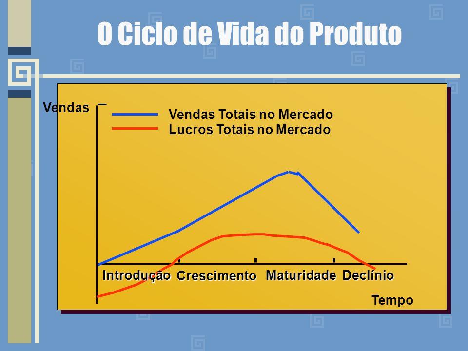 O Ciclo de Vida do Produto Vendas Vendas Totais no Mercado Lucros Totais no Mercado Tempo Introdução Crescimento MaturidadeDeclínio