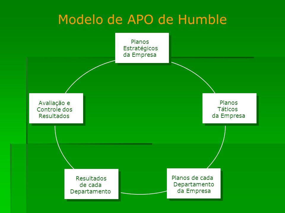 Modelo de APO de Humble Planos Estratégicos da Empresa Avaliação e Controle dos Resultados de cada Departamento Planos Táticos da Empresa Planos de ca