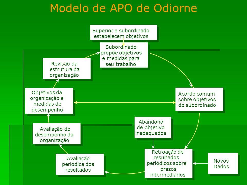 Modelo de APO de Odiorne Subordinado propõe objetivos e medidas para seu trabalho Objetivos da organização e medidas de desempenho Avaliação periódica