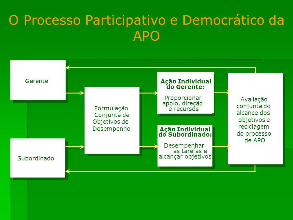 O Processo Participativo e Democrático da APO Gerente Subordinado Formulação Conjunta de Objetivos de Desempenho Ação Individual do Gerente: Proporcio