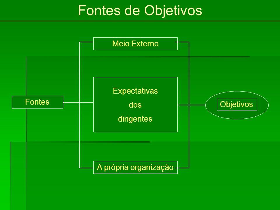 Fontes de Objetivos Meio Externo Expectativas dos dirigentes Fontes A própria organização Objetivos