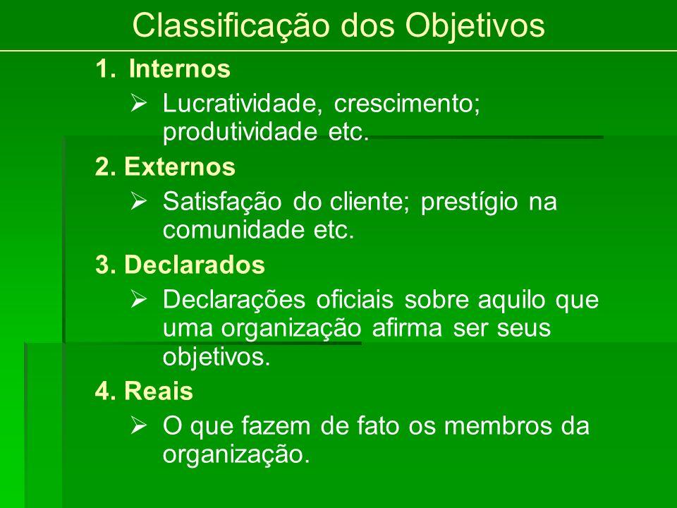 Classificação dos Objetivos 1.Internos Lucratividade, crescimento; produtividade etc. 2. Externos Satisfação do cliente; prestígio na comunidade etc.