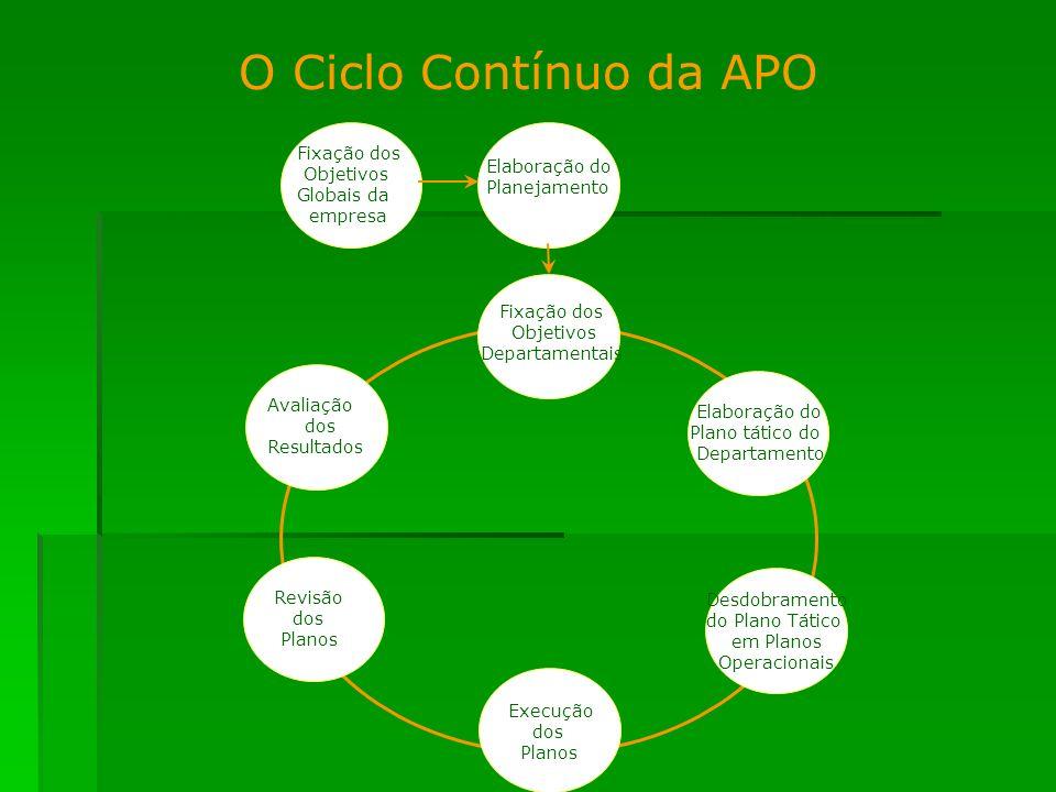 O Ciclo Contínuo da APO Fixação dos Objetivos Globais da empresa Elaboração do Planejamento Fixação dos Objetivos Departamentais Avaliação dos Resulta